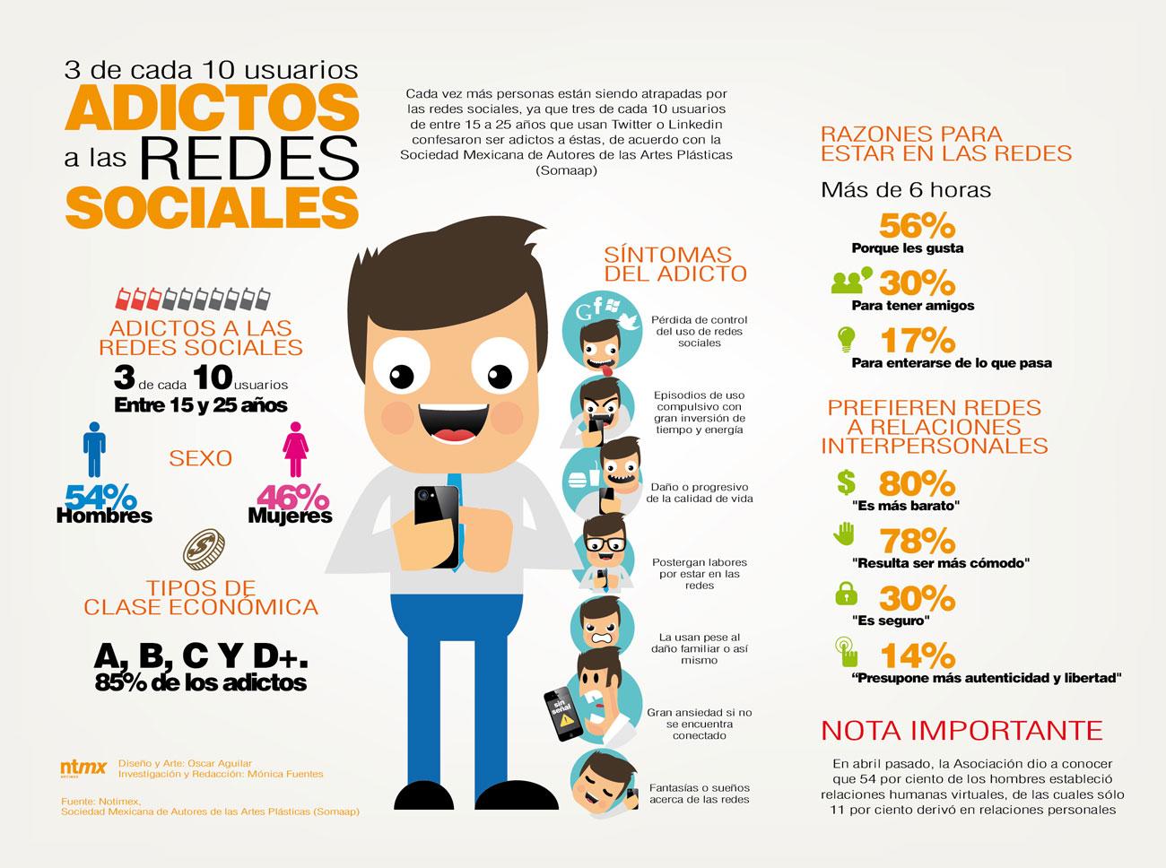 Crece adicci n por las redes sociales incidencia for Oficina administrativa definicion
