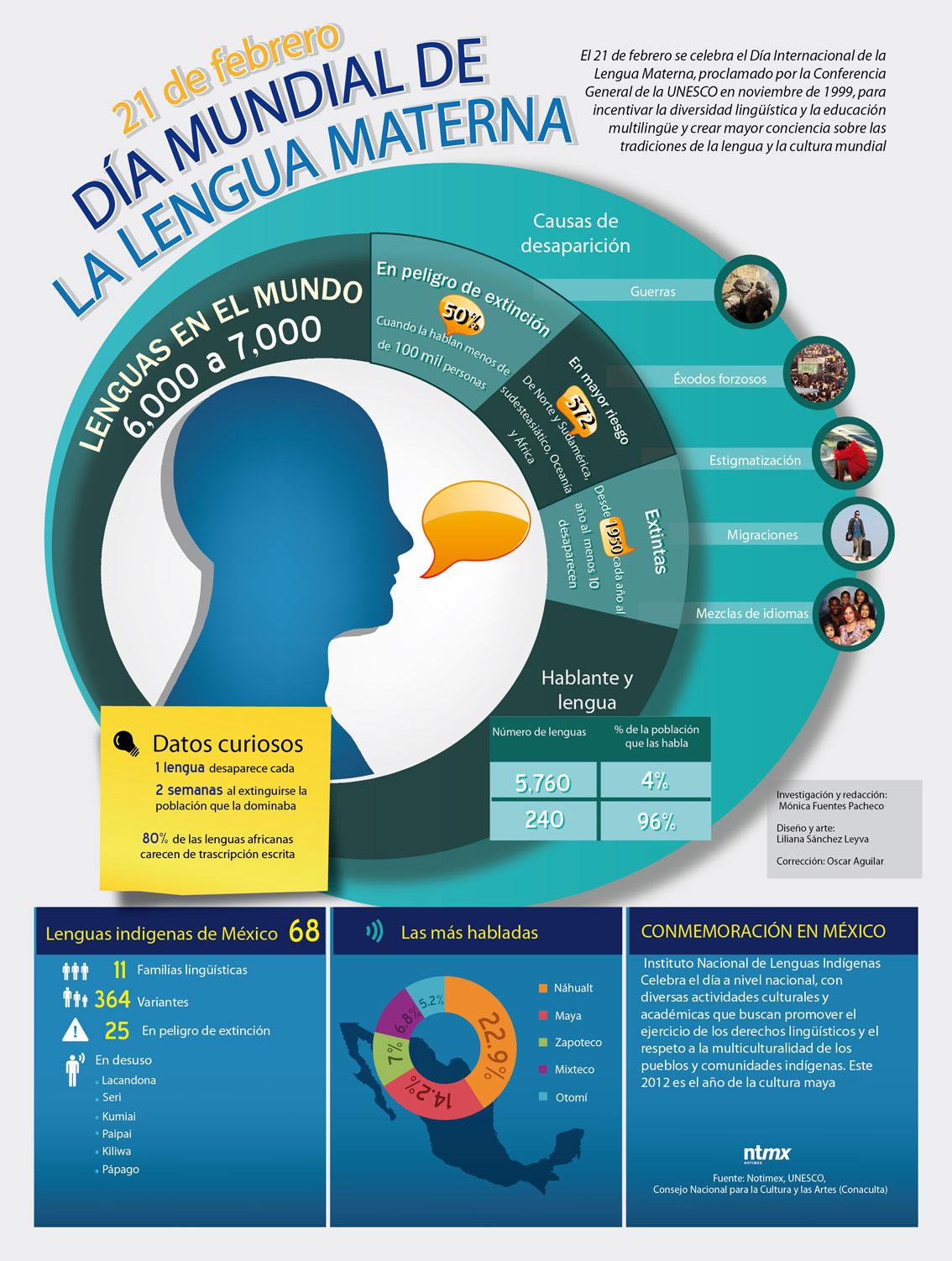 Celebra Unesco el día Mundial de la Lengua Materna