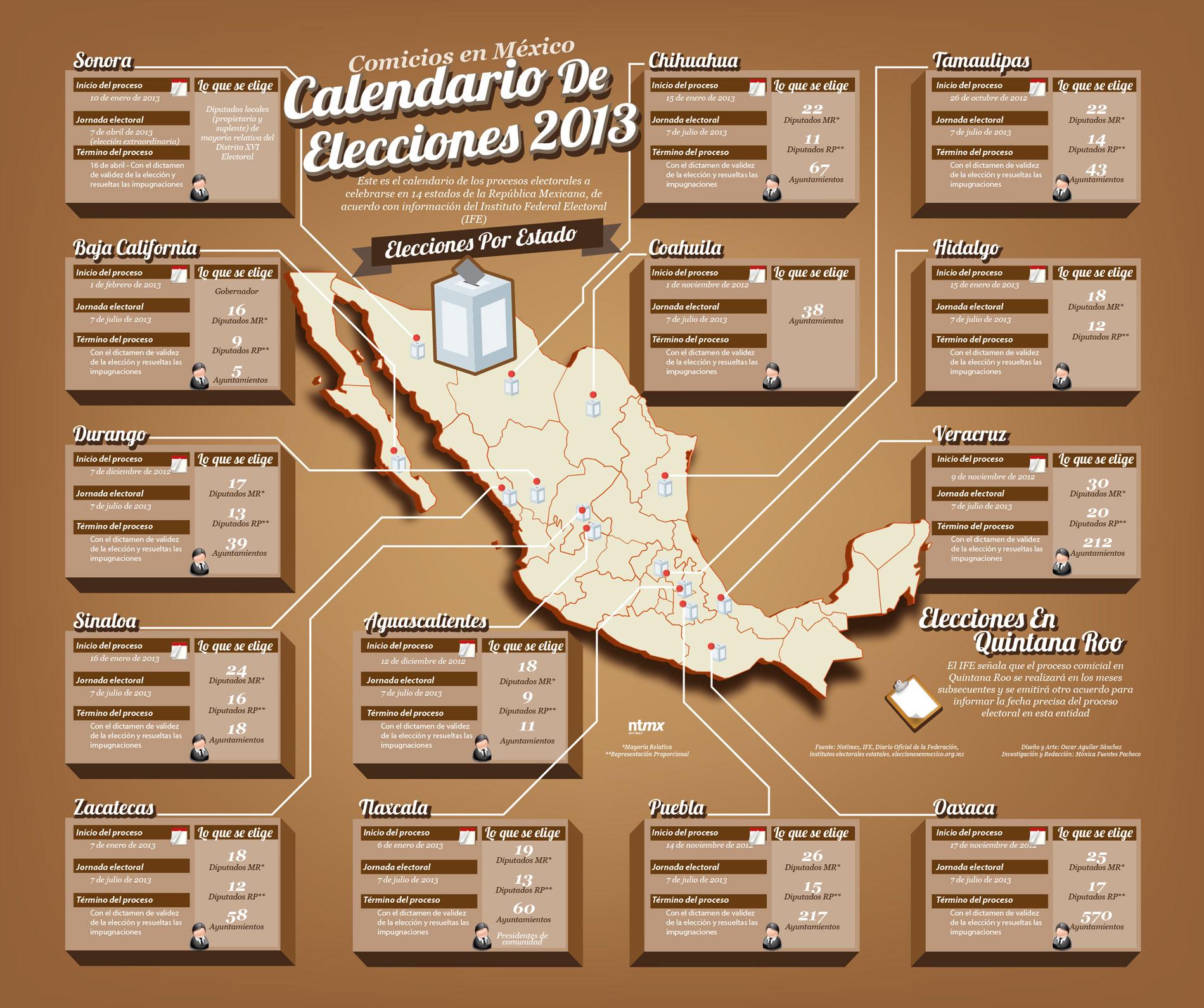 Conoce el calendario electoral para el 2013