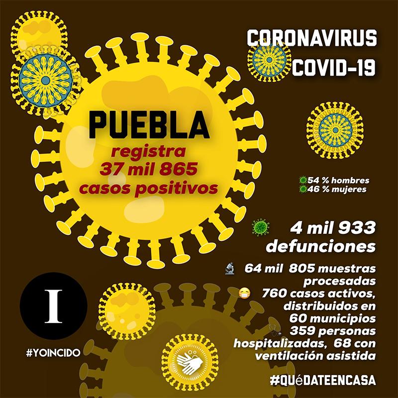 Tendencia en contagio de Covid-19 en Puebla es estable