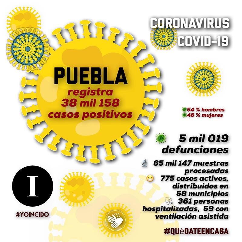 Puebla supera las 5 mil defunciones por coronavirus