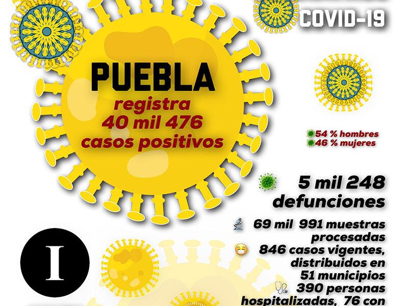 Aumentan casos positivos de Covid-19 en Puebla